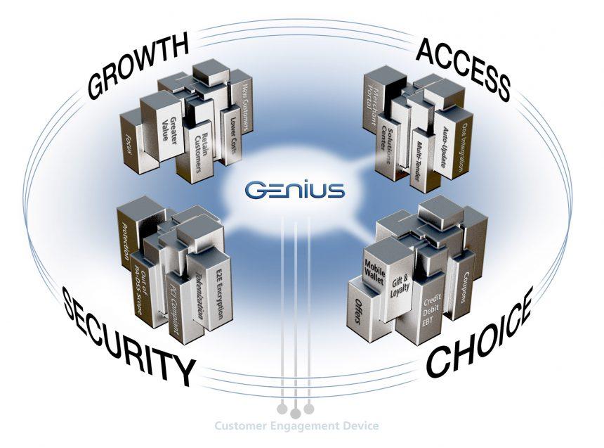GENIUS program Presentation illustrations